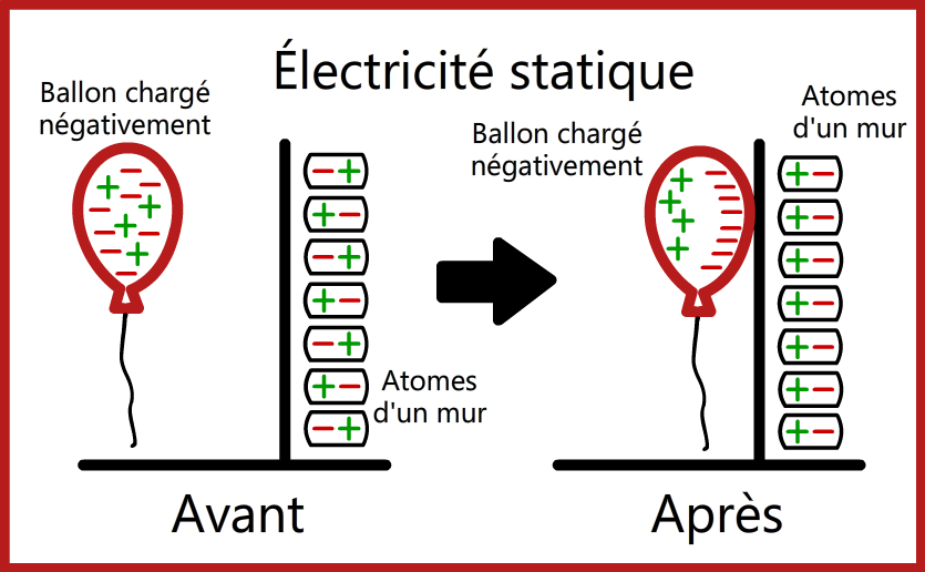 Moteurs la base de l lectricit for Bases de l electricite